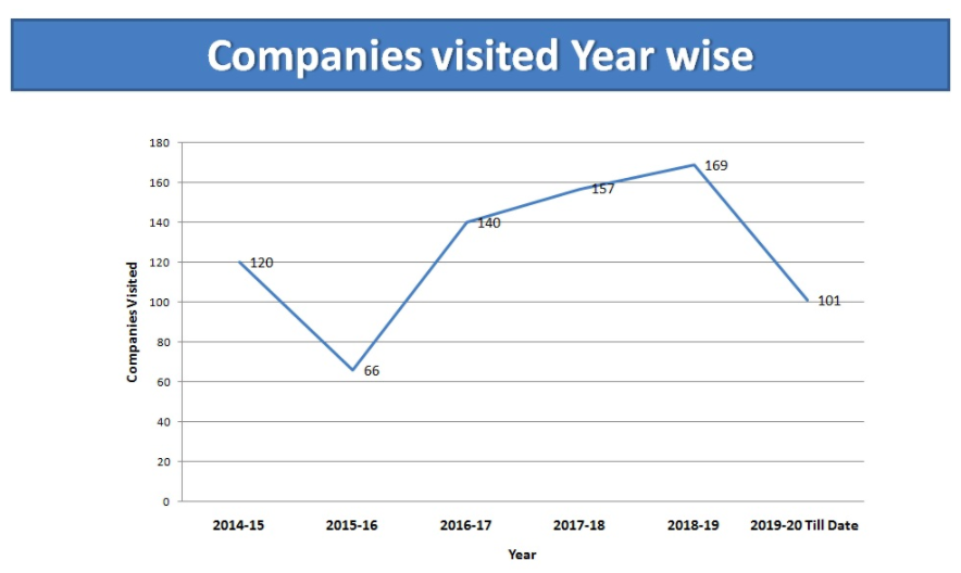 Number of companies visited in JSS Noida year wise
